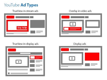Youtube Berencana Singkirkan Iklan Panjang
