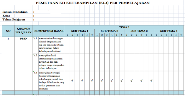 Pemetaan KD Keterampilan KI-4 Kelas 4 SD Kurikulum 2013