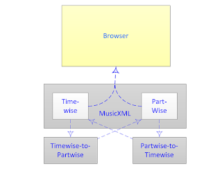 MusicXML conversion tools. #VisualFutureOfMusic #WorldMusicInstrumentsAndTheory