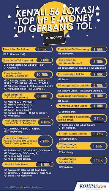 Nih Dia Lokasi Top Up Uang Elektronik di Mudik 2018