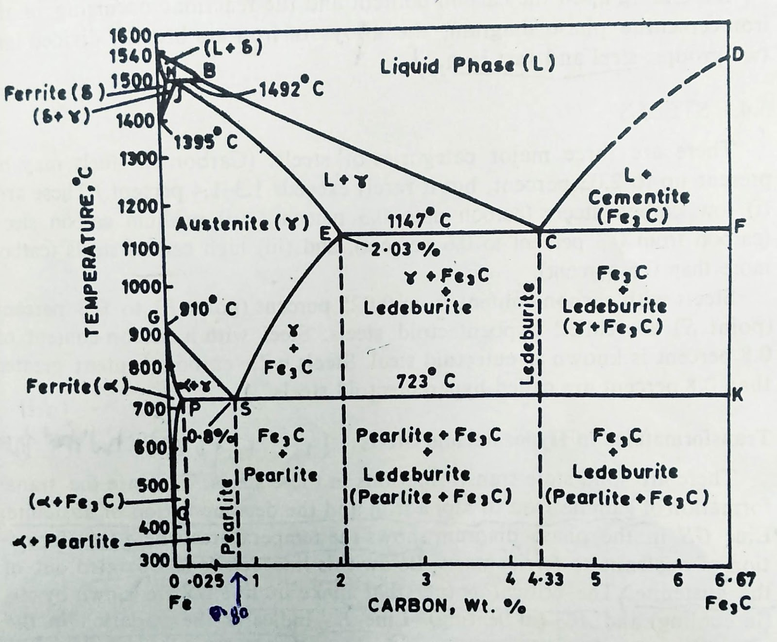 hight resolution of iron cementite phase diagram