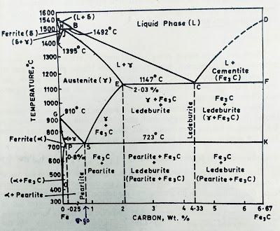 Iron cementite phase diagram
