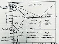 Iron Phase Diagram
