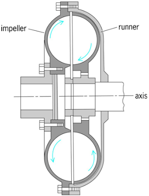 Construction and Working Of Fluid Coupling