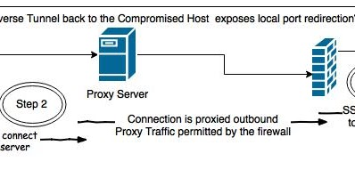 Detecting ssh tunnelling through a proxy server