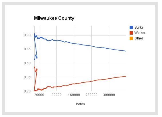 Voter Fraud vs. Election Theft: Scott Walker's Wisconsin