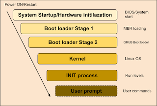 6 Stages of Linux Boot Process .