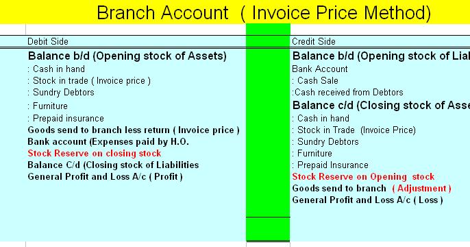 invoice price