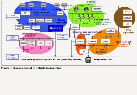 Communication Protocols Assignments: Case study