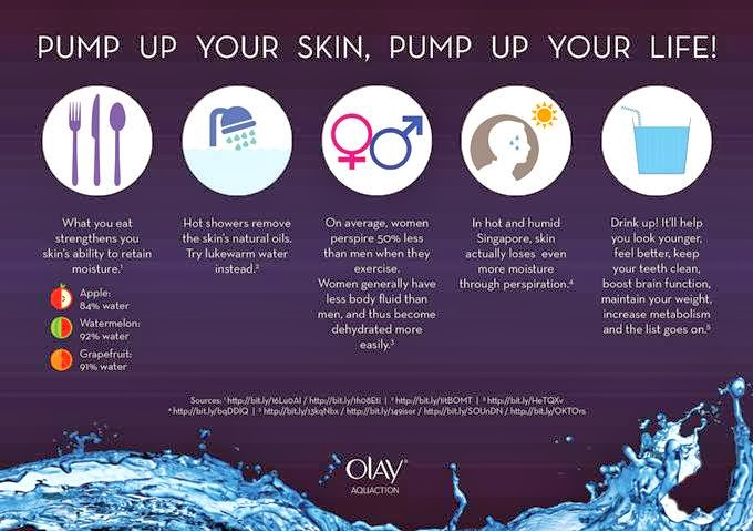 olay aquaction infographic