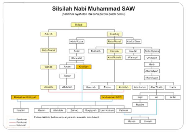 Private bunda silsilah keluarga nabi muhammad saw nabi muhammad saw lahir di mekah pada hari senin tanggal 12 rabiul awal atau bertepatan dengan tanggal 20 april 571 masehi ccuart Images