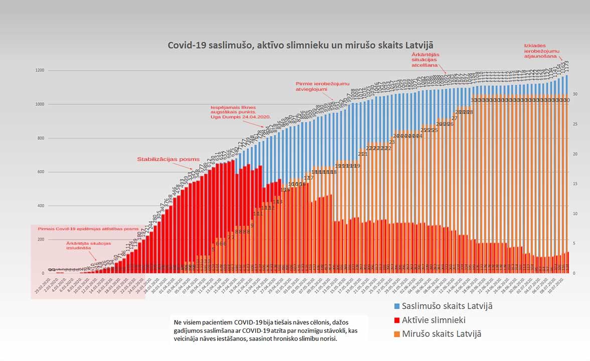 Grafiks ar Covid-19 saslimušo un mirušo skaitu valstī 11.07.2020.