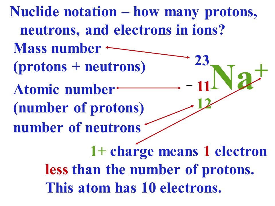 atomic number and protons relationship