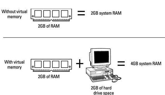 cara kerja virtual memori