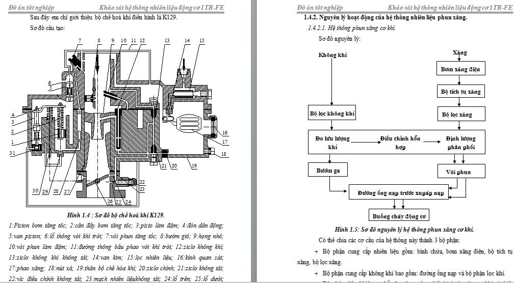 Sơ đồ bộ chế hoà khí K129 động cơ Toyota 1TR-FE