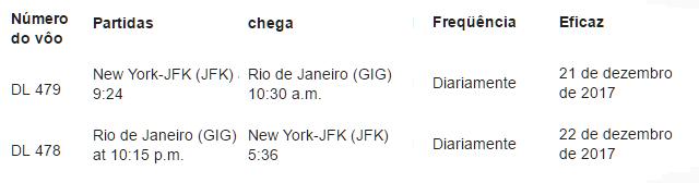 Delta planeja novo voo diário nonstop entre Nova York e Rio de Janeiro