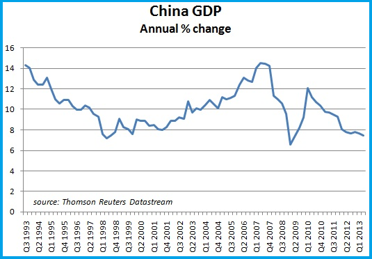 Graph Of China GDP