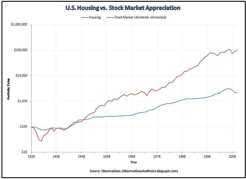 Stock and market value