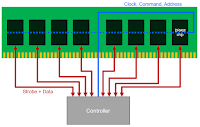 Common clock, command, and address lines link DRAM chips and controller