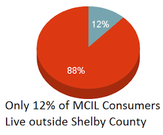 Only 12% of MCIL Consumers live outside Shelby County