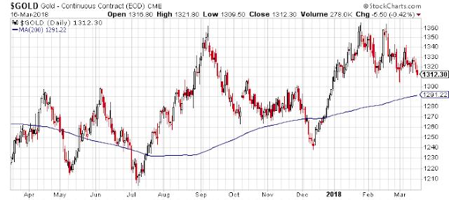Precio del oro hoy - Evolución precio del oro