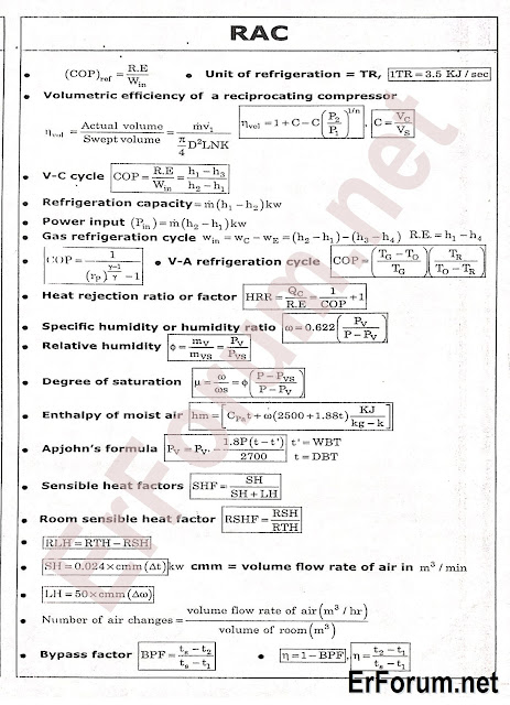 Quick Revision Formulae For Mechanical Engineering