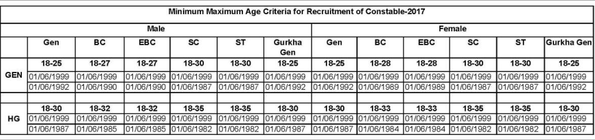 Bihar Police Eligibility, Bihar Police Age Limit, Bihar Police Physical Test