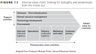 Internal value chain