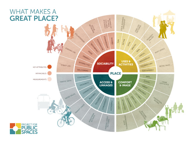Placemaking What Makes A Great Place? PPS