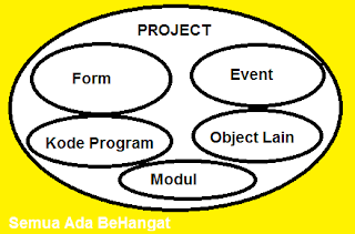 Keterkaitan Project dengan komponen lainnya