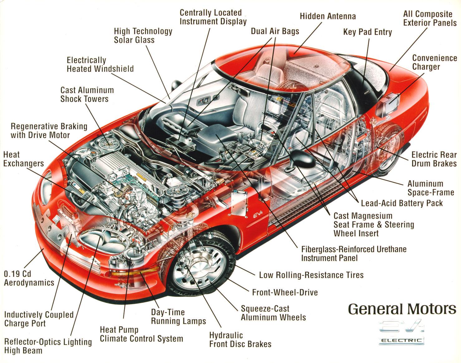 car parts car assamble parts basic car parts car engine. Black Bedroom Furniture Sets. Home Design Ideas