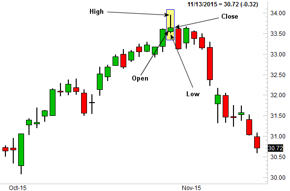 Hammer Candlestick Pattern On Charts