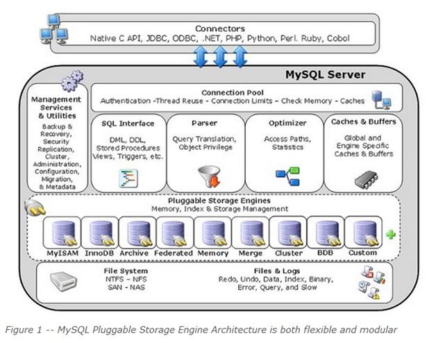 Fun With MySQL: MySQL Scalability Architecture