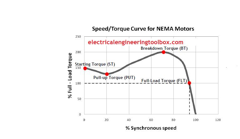 Speed torque characteristics of polyphase electric motors for Nema design b motor