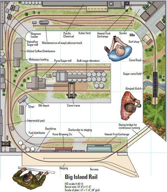 Model Railroading - PRR Irwin District: More Track Plan Ideas