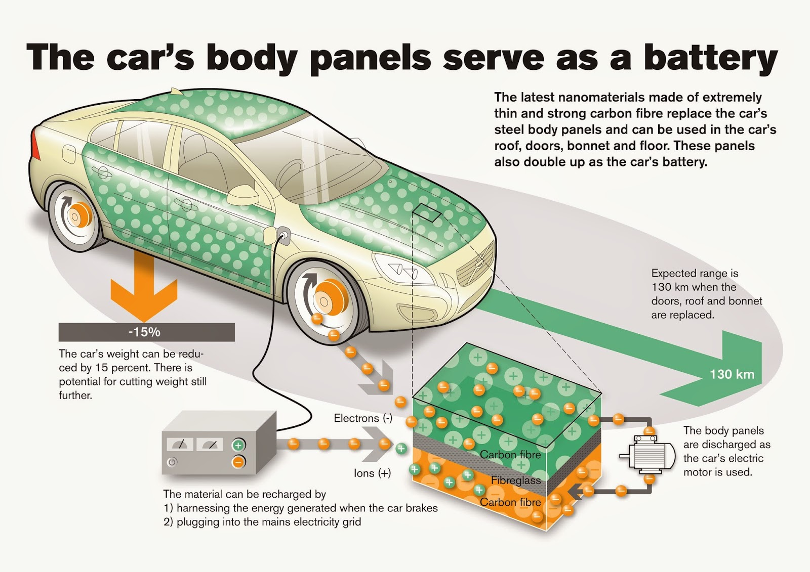 Electric Car Battery Technology Supercapacitor Panel Powered Evs A Reality In 5 Years