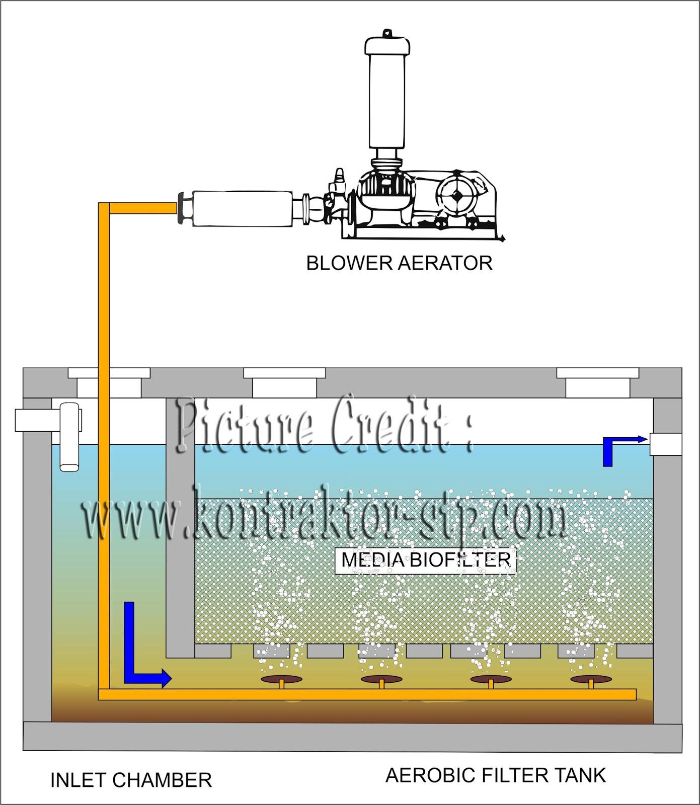 IPAL Aerobic Biofilter
