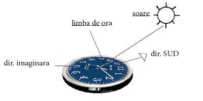 puncte cardinale ceas