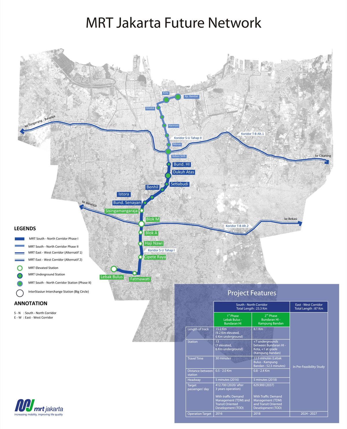 Mass Rapid Transit (MRT) Jakarta