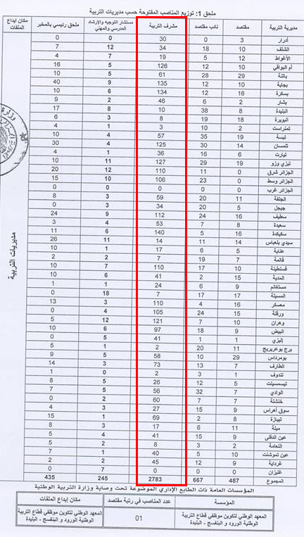 توزيع مناصب مشرف التربية حسب الولايات