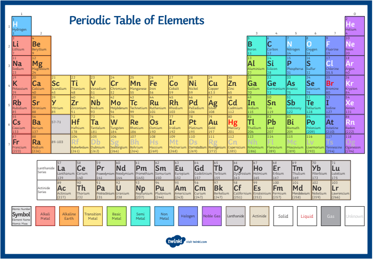 Senior Squad The Periodic Table What Is Everything On Earth Made From