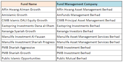 Top 10 Malaysia Shariah Islamic Unit Trust Funds Comparison Invest Made Easy I3investor