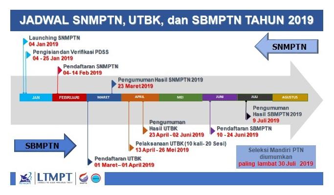 Jadwal Pendaftaran UTBK SBMPTN