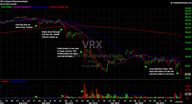 VRX Valeant Pharma daily price stock chart annotations
