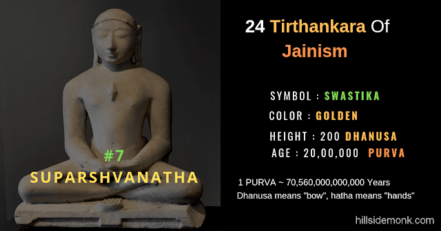 24 Jain Tirthankar Photos Names and Symbols Suparshvanatha