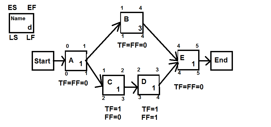 relationship between total float free and independent