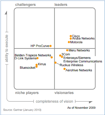 2010 Magic Quadrant for the Wired and Wireless LAN Access Infrastructure