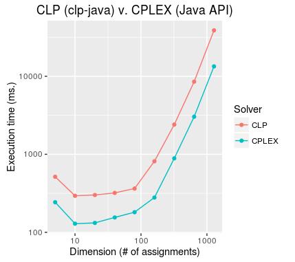 Using CLP with Java   Spartan Ideas