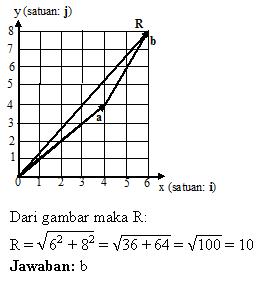 Pembahasan soal penjumlahan vektor dengan metode analisis