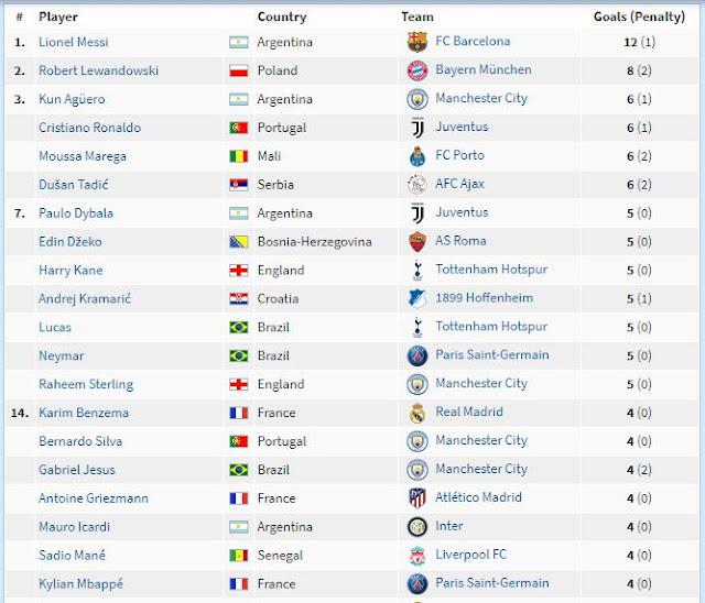 UEFA Champions League Top 20 Scorers
